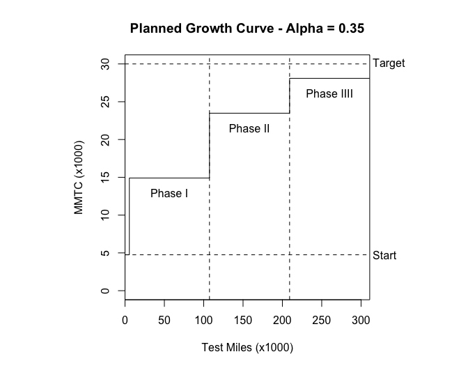 Planned Growth Curve