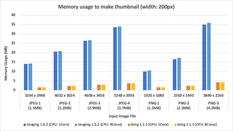 memory-usage