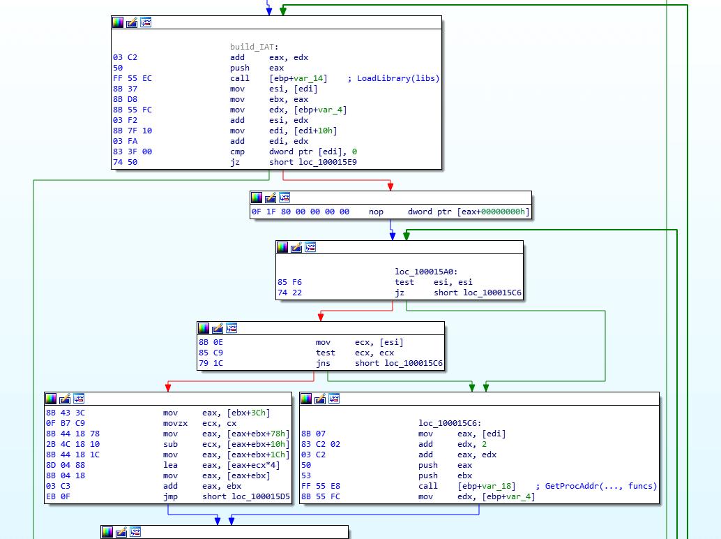 Malwarebytes CrackMe 2 by hasherazade
