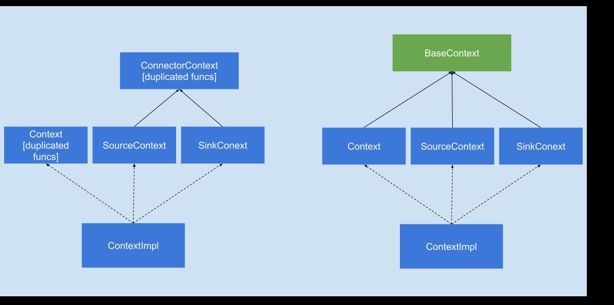 context hierarchy