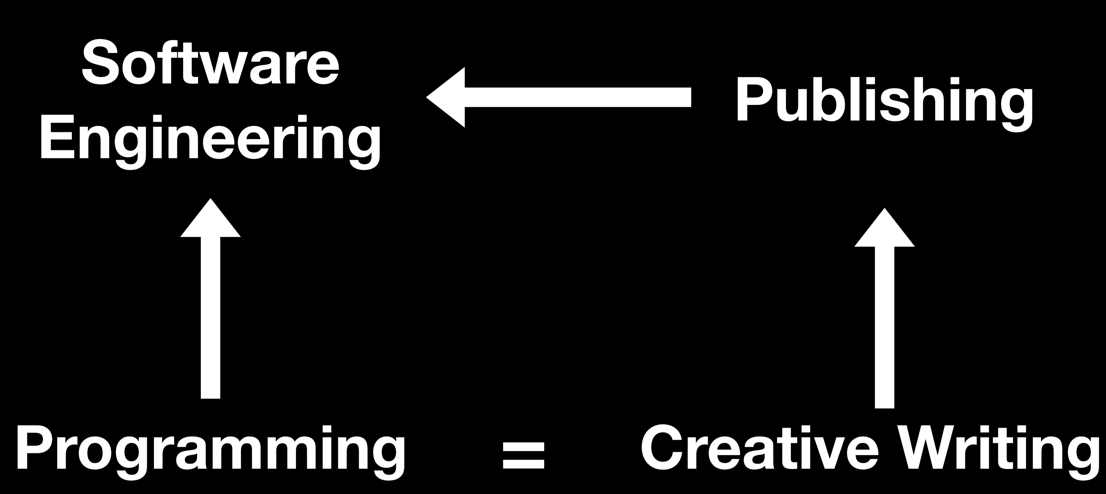 Software engineering analogy to creative writing