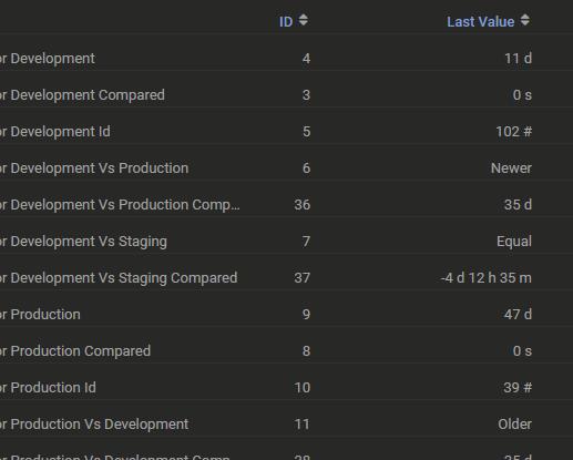 Azure DevOps Releases