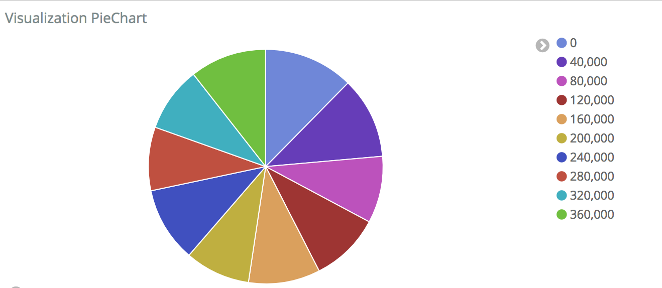 Pie Chart Colors Sporadically Updating Issue 13653 Elastic