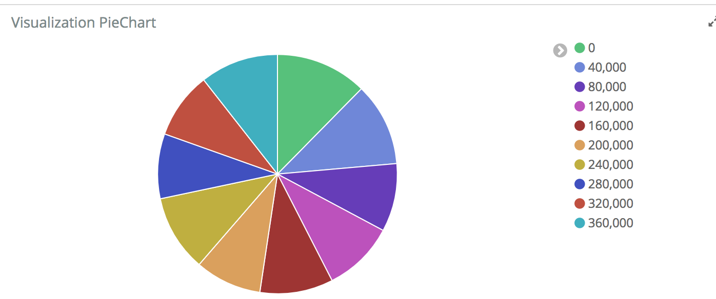 Pie chart colors sporadically updating issue 13653 elastic screen shot 2017 08 22 at 4 13 43 pm nvjuhfo Gallery