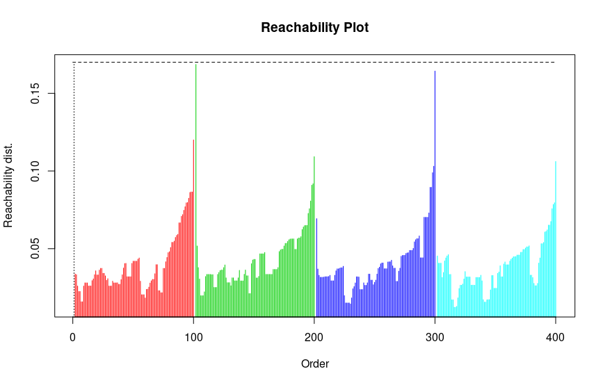 OPTICS detecting the wrong outlier · Issue #11677 · scikit