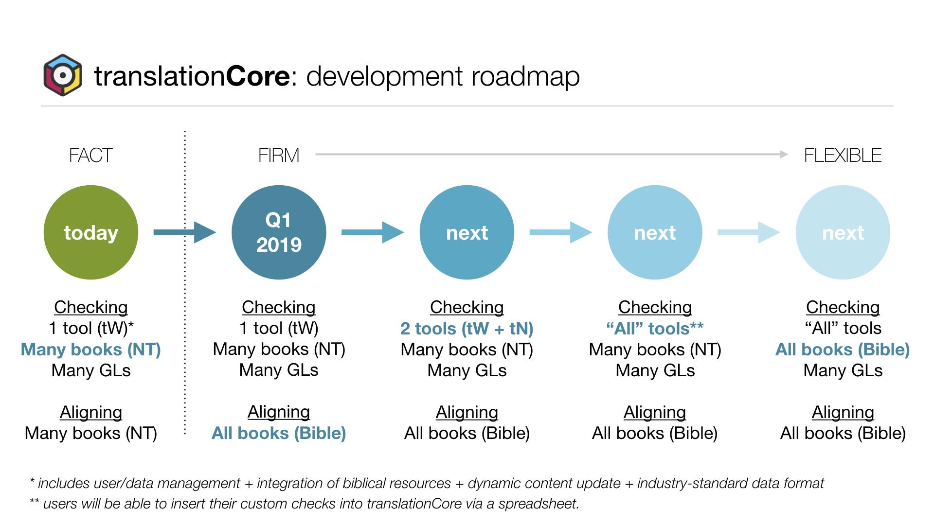 2018-09 tc simplified roadmap 001