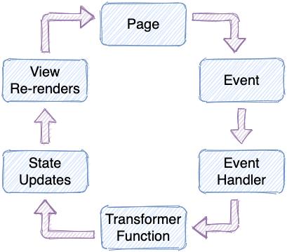 Nanny State data flow diagram