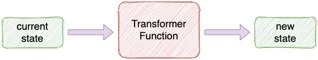 Transformer function diagram