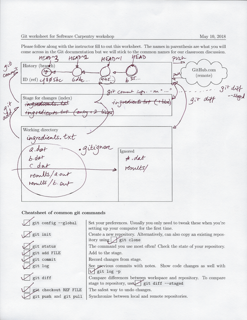 Filled in worksheet git-swc-worksheet_filled_2018-05-10_500px.png