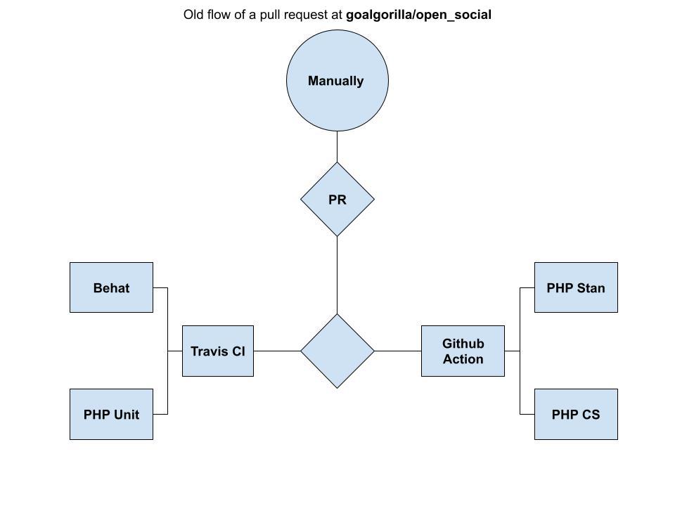 Open Social - Distro flow - Old