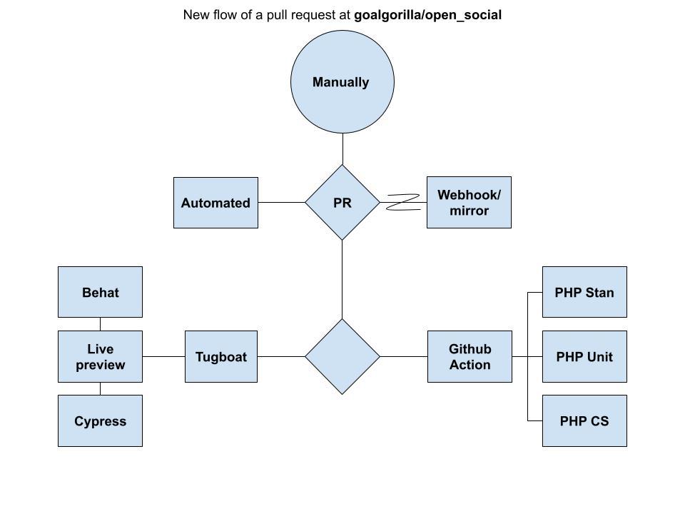 Open Social - Distro flow - New