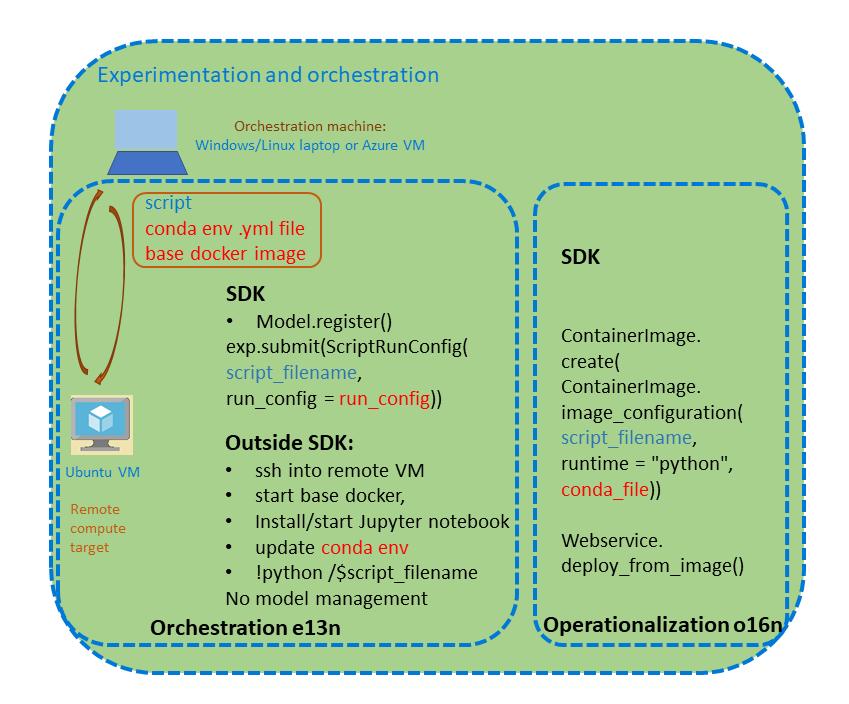 GitHub - microsoft/AMLSDKRModelsOperationalization