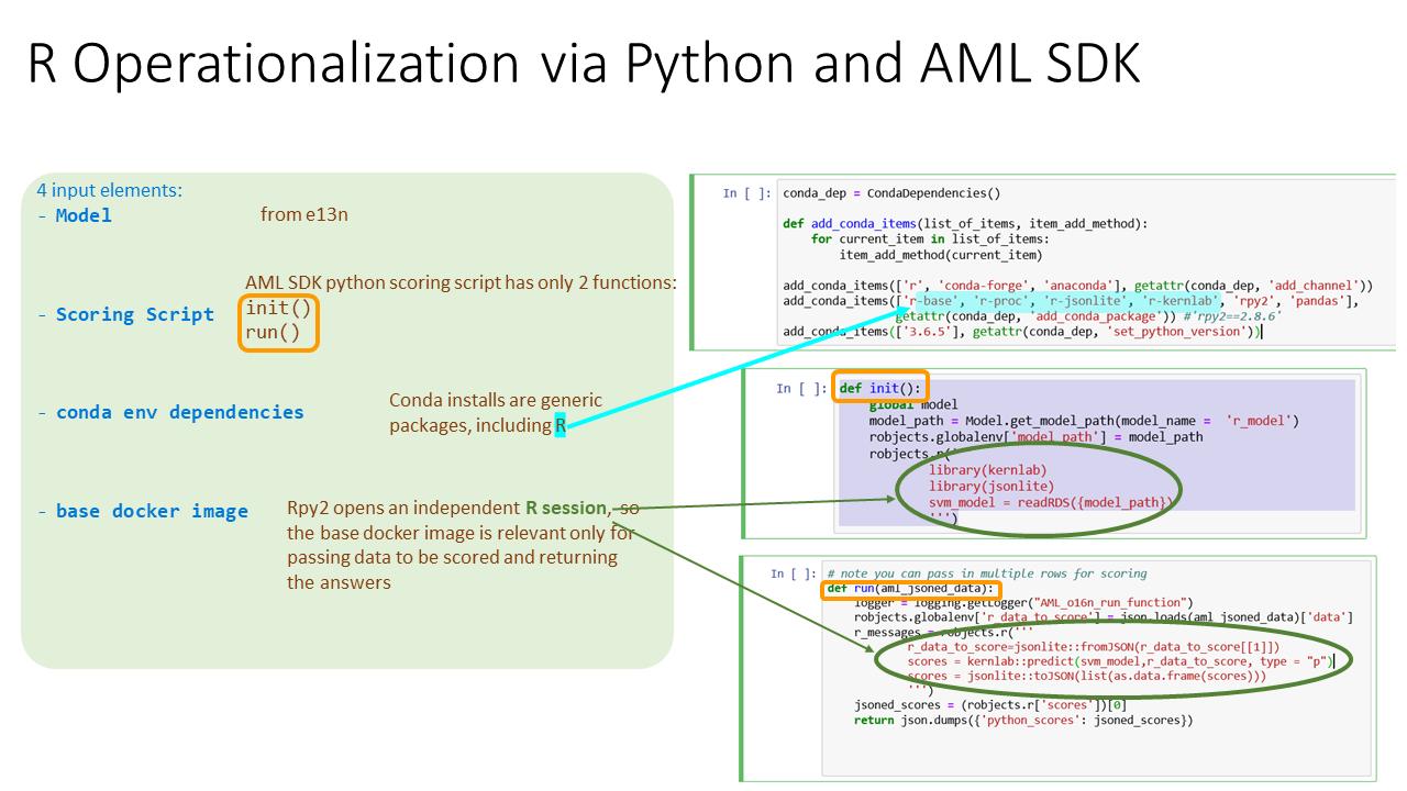 GitHub - microsoft/AMLSDKRModelsOperationalization: Operationalize R