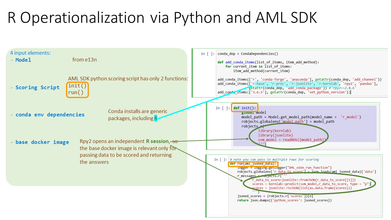 AMLSDKRModelsOperationalization/README md at master · microsoft