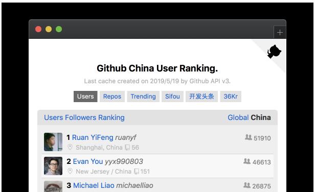 Github Ranking