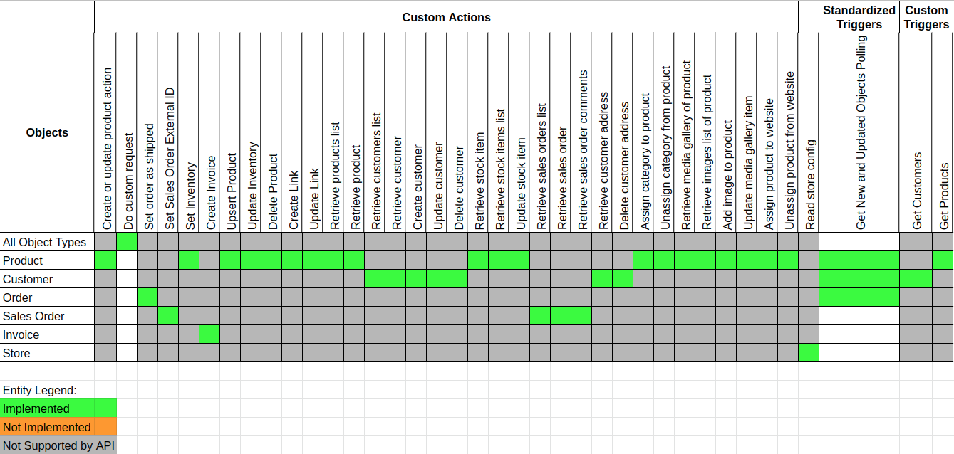 Completeness Matrix