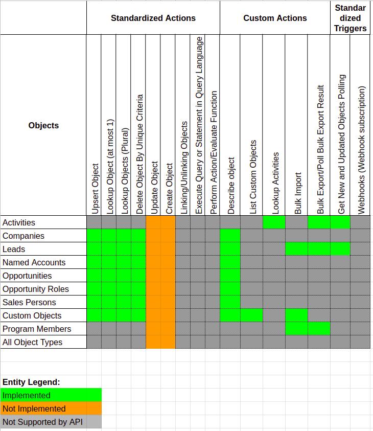 Marketo Component Completeness Matrix