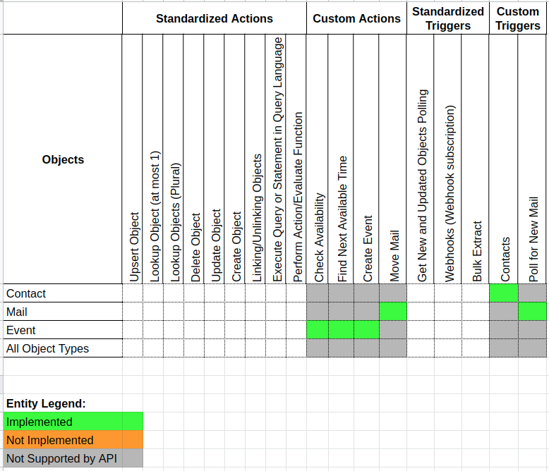 Completeness Matrix for the Outlook component
