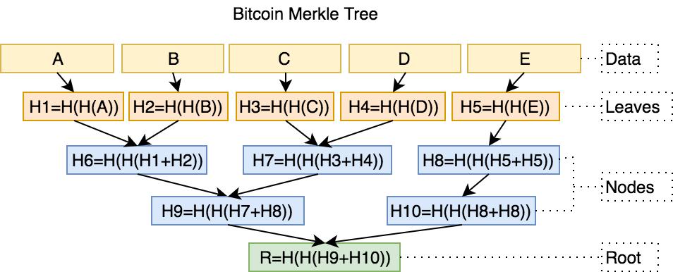 Merkle Tree Proof