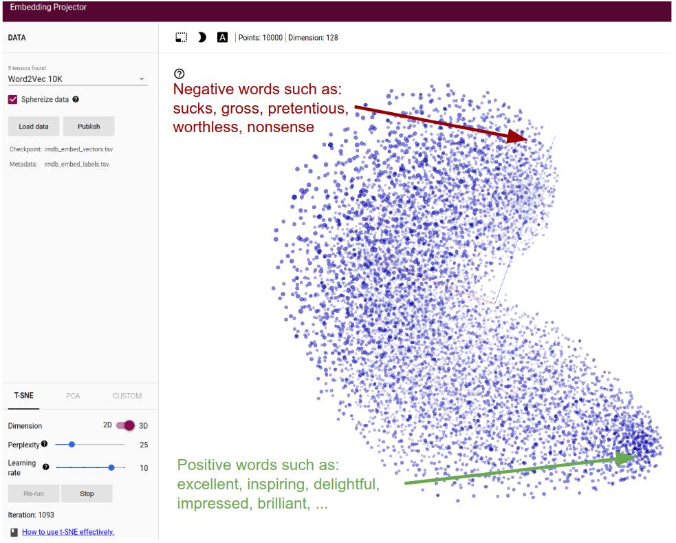 tfjs-examples/sentiment at master · tensorflow/tfjs-examples