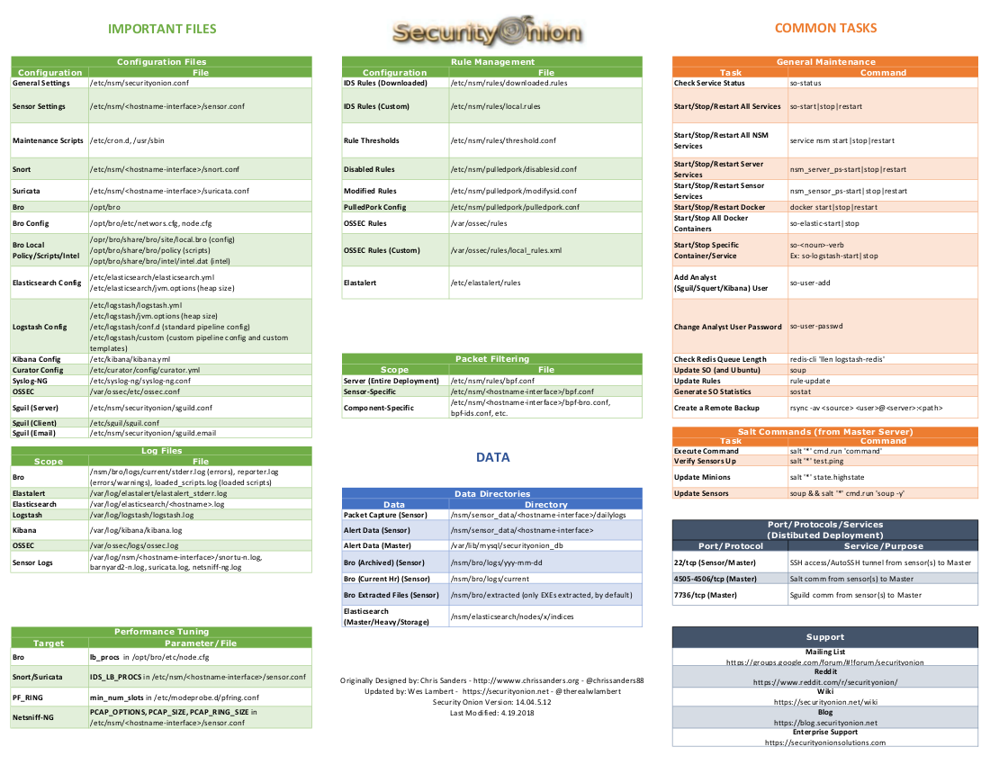 Cheat sheet security onion solutionssecurity onion wiki github the original cheat sheet created by chris can be found here httpchrissanders201706security onion cheat sheet baditri Image collections