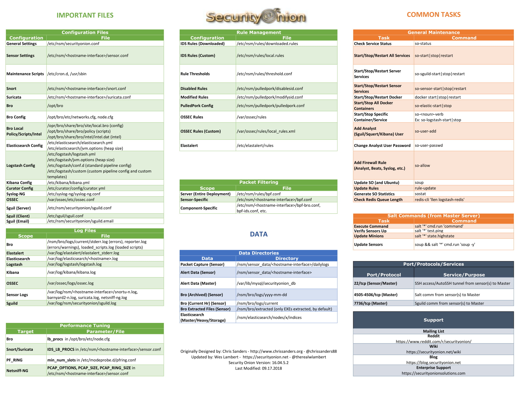 cheat sheet security onion solutions security onion wiki github