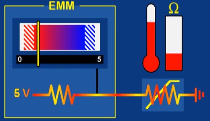 current temperature thermometer