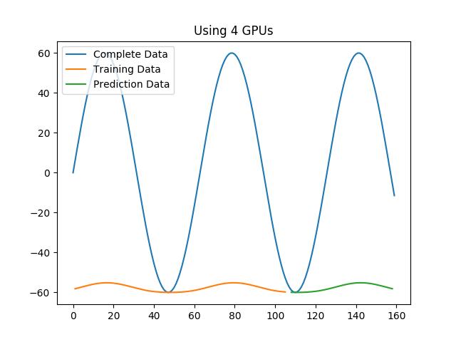 Data Scaling issue using Python Keras multi_gpu_model with