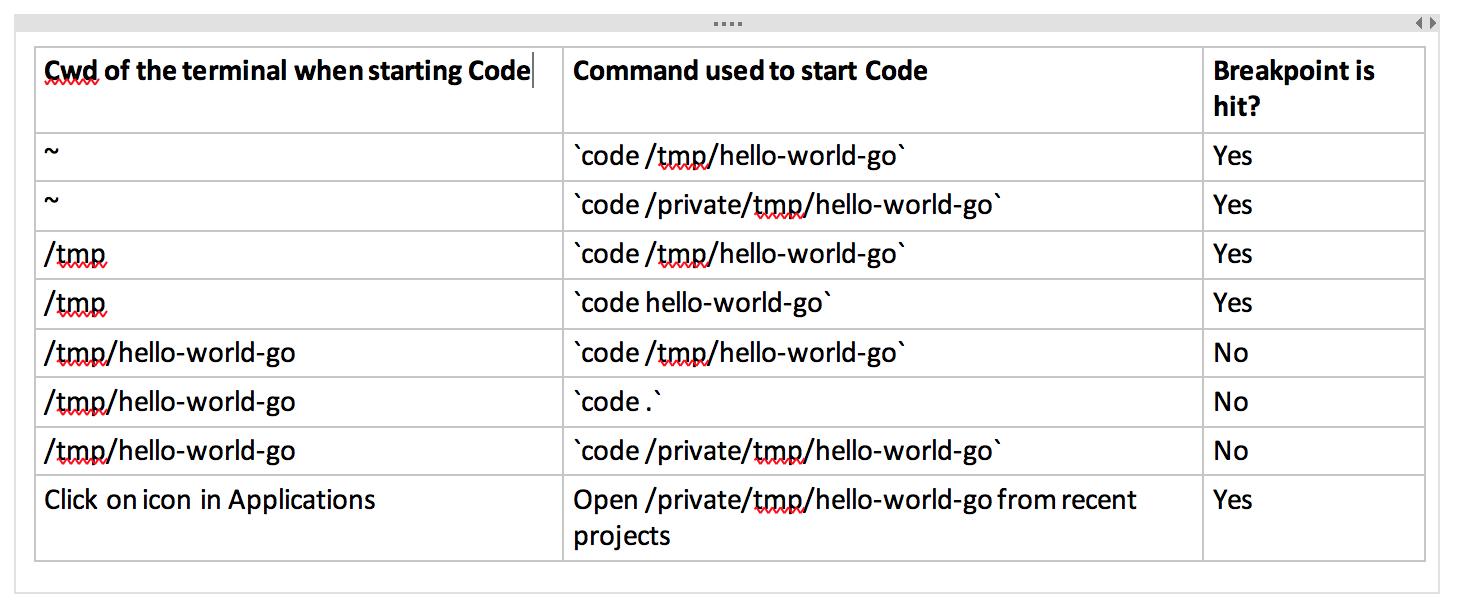 Developers - debug broken: vscode breakpoint set but not hit -