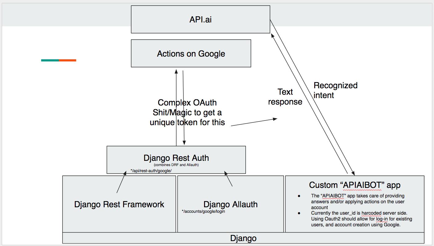 django-allauth and dialogflow · Issue #3 · vkosuri/django-dialogflow