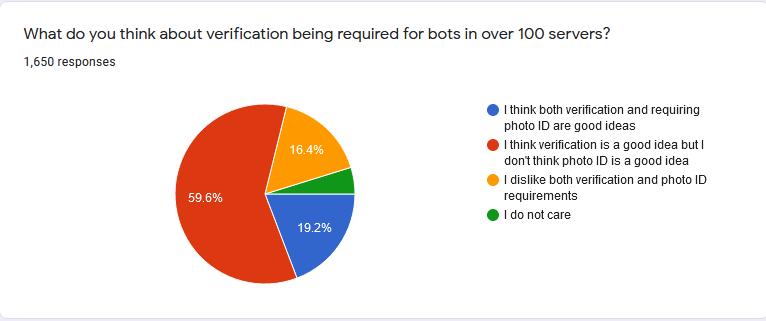 Bot Developer Survey 1