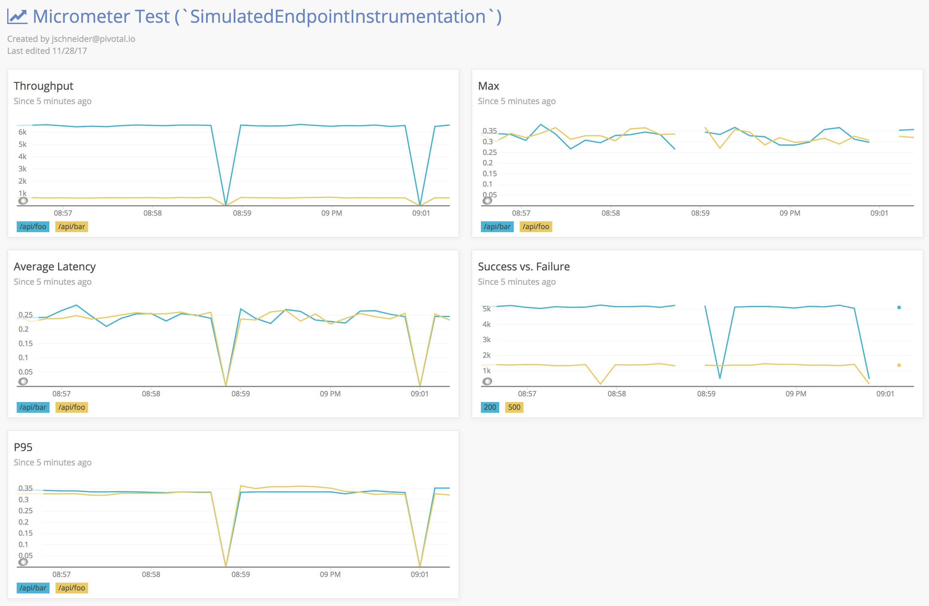 Support New Relic APM · Issue #122 · micrometer-metrics