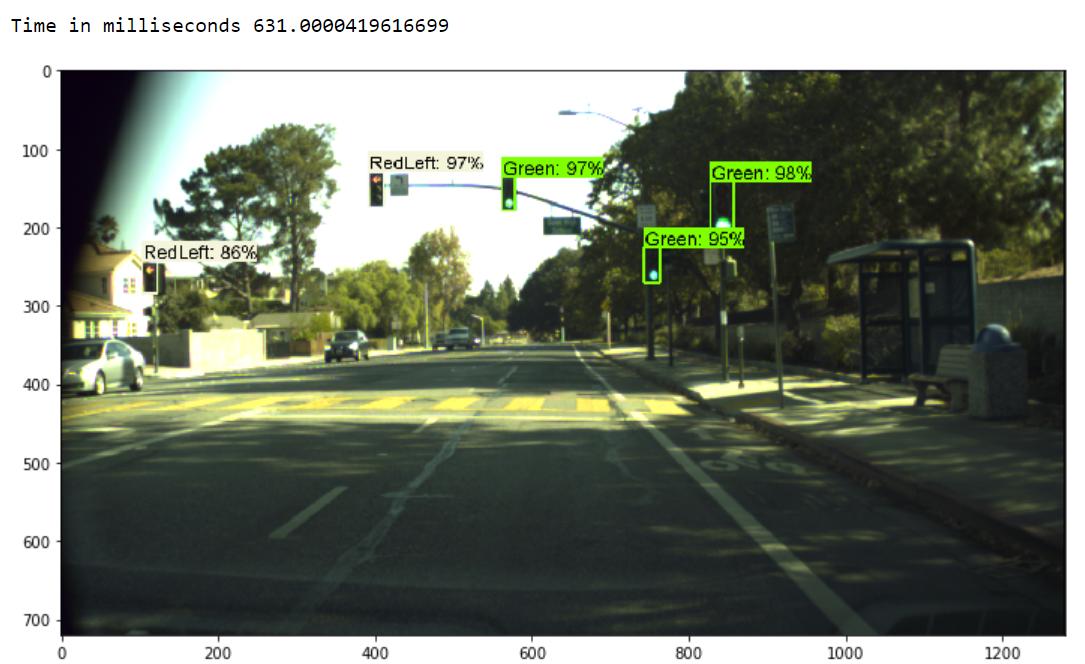 Vehicle Detection Using Deep Learning Github