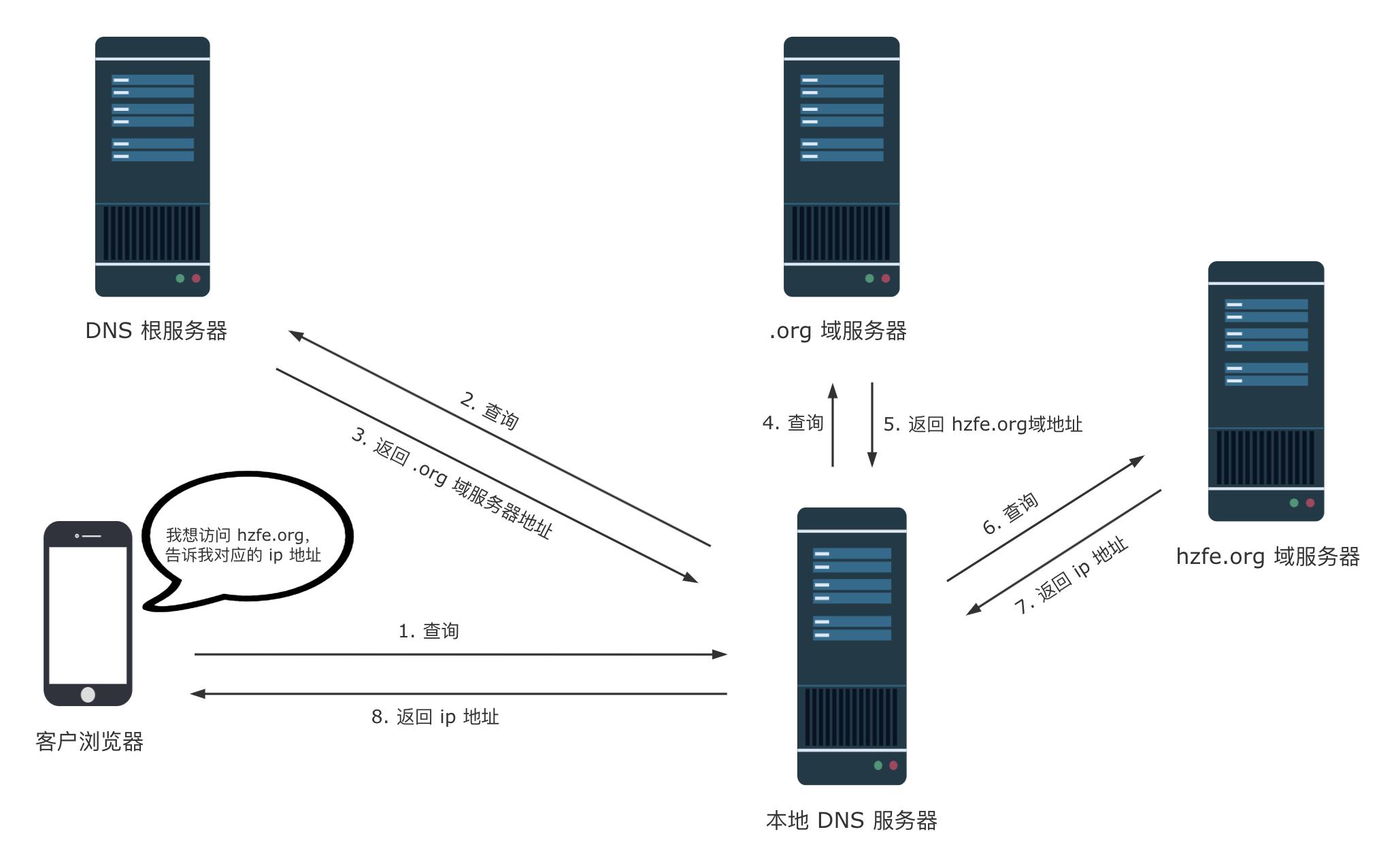 DNS 解析
