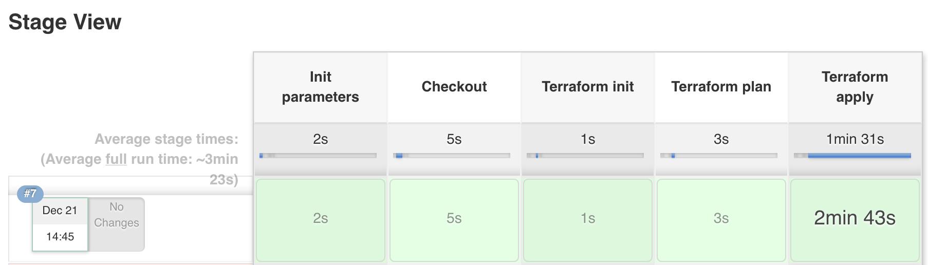GitHub - Azure/terraform-with-jenkins-samples: Terraform plans