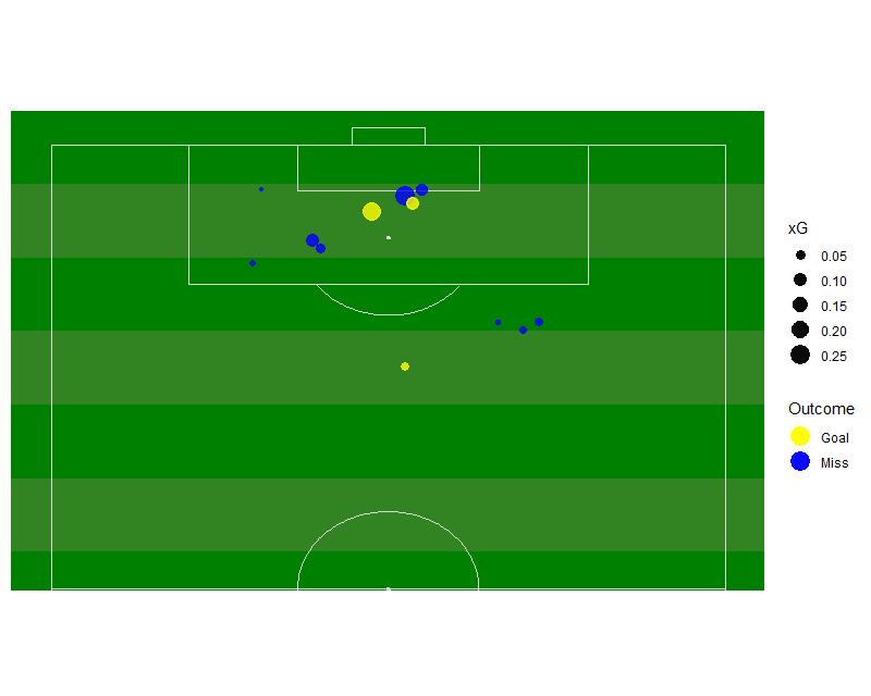 soccermatics package | R Documentation