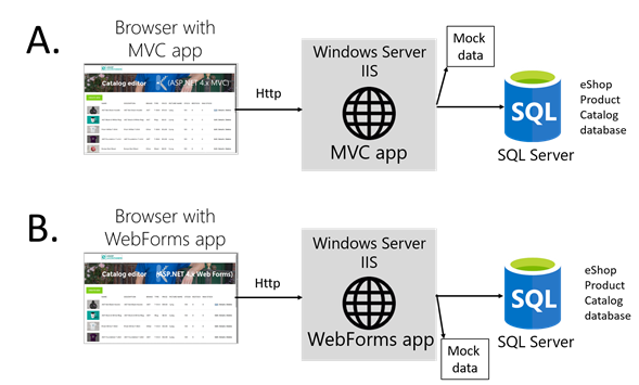 01 Tour On The Asp Net Mvc And Webforms Apps Implementation