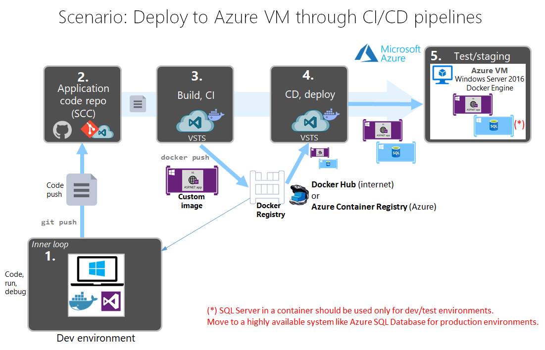 06  Deploying your Windows Containers based app into Azure