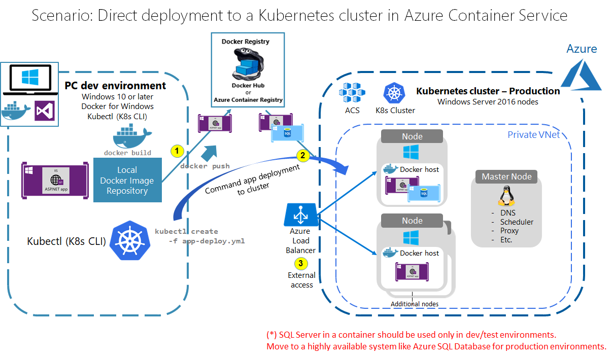 04 How To Deploy Your Windows Containers Based Apps Into