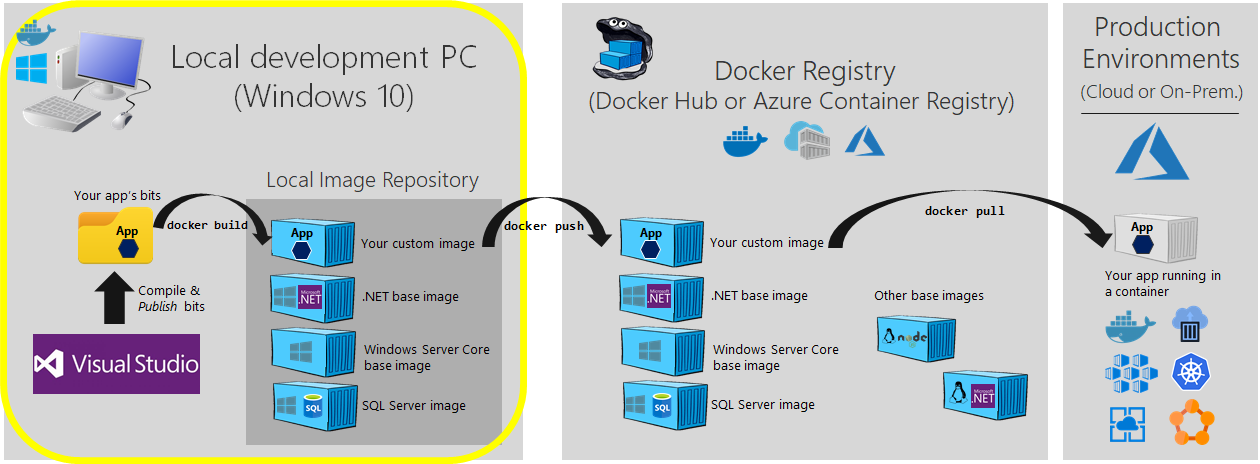 03  Publishing your Windows Container images into a Docker