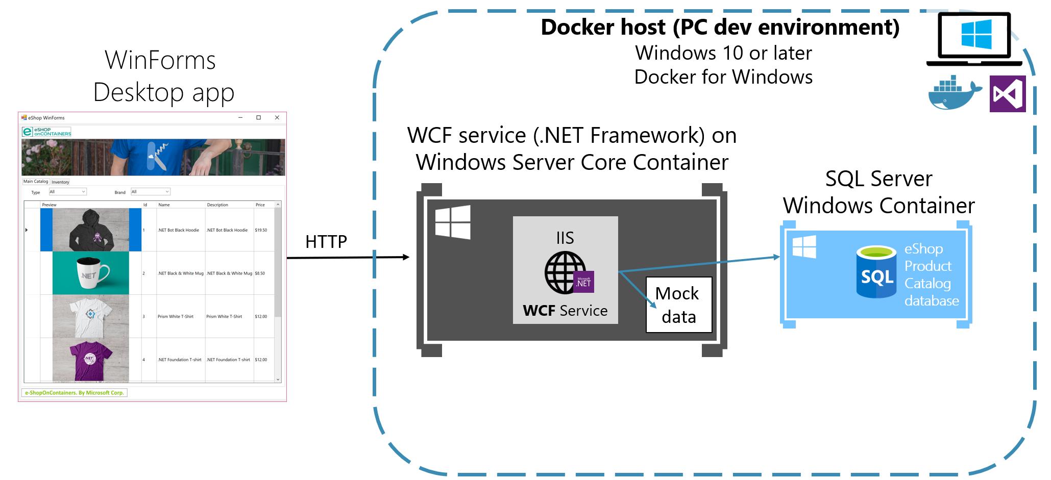 22  Adding Docker Support · dotnet-architecture