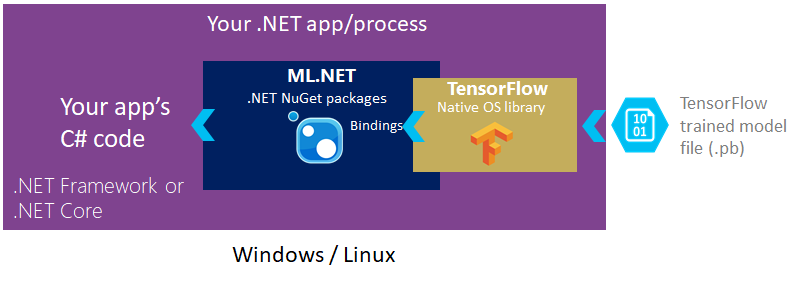 TensorFlow-ML.NET application diagram