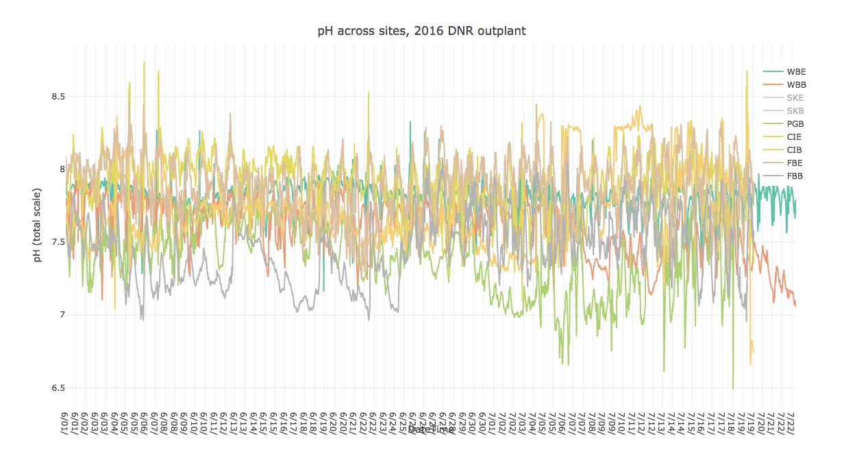 pH Continuous Plot Screen Shot