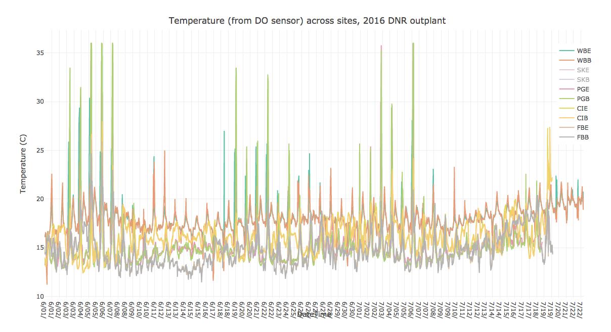 T Continuous Data screenshot