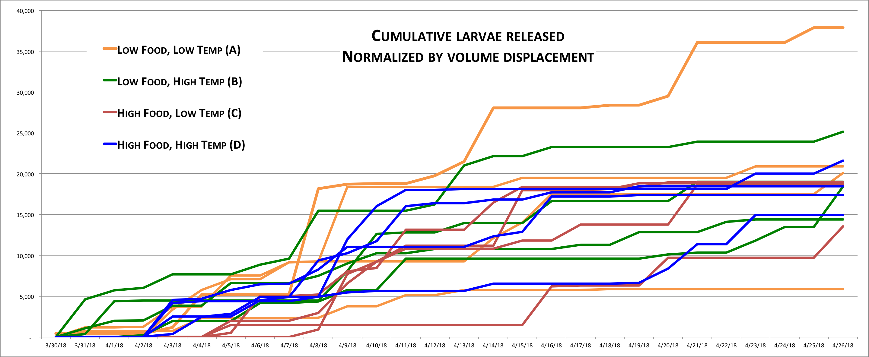 larval-production_normalized