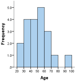Histogram charts or How to fix space between bars in a bar