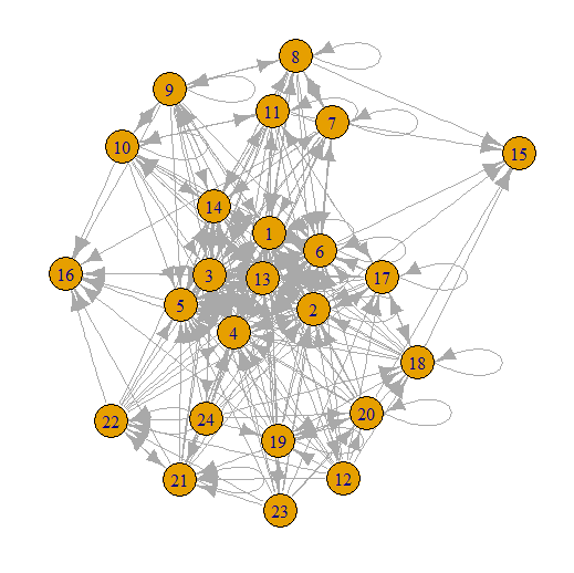 Website network graph only internal links