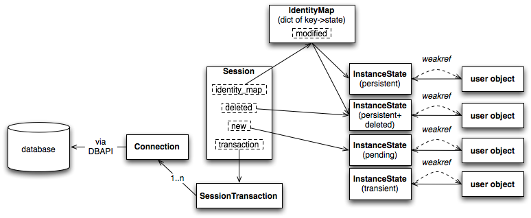 session-overview