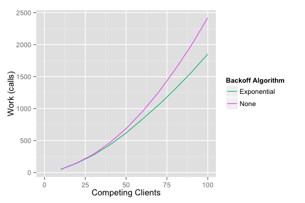 exponential-backoff-and-jitter-blog-figure-4