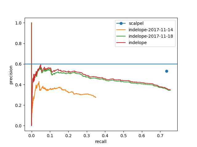 GitHub - brentp/indelope: find large indels (in the blind